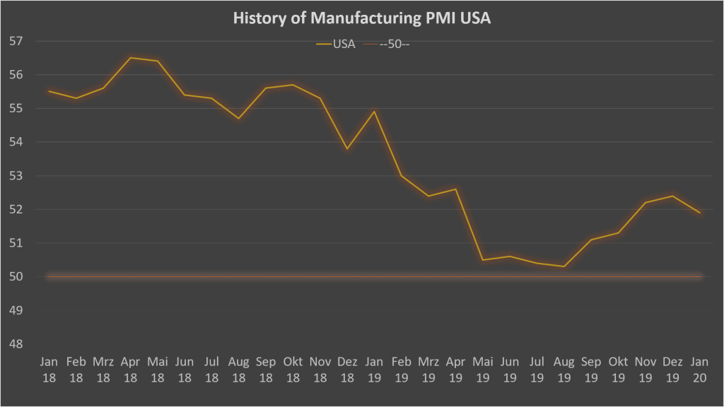 Chart of USA's Manufacturing PMI since 2018 and analysis of its impact on the Machine Vision market.