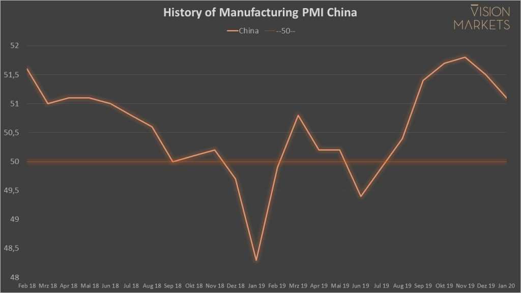 Chart of China's Manufacturing PMI since 2018 and analysis of its impact on the Machine Vision market.