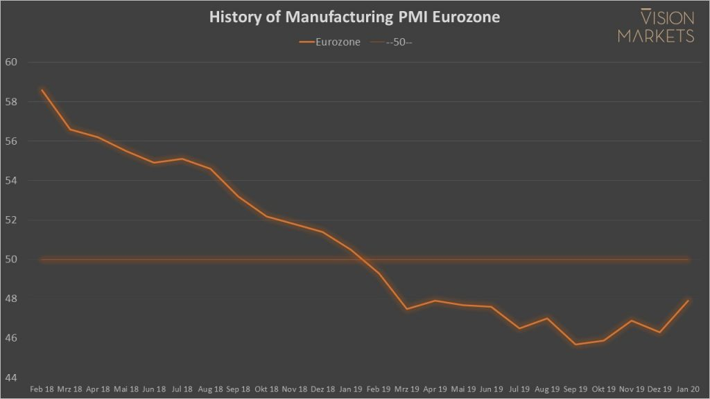 Chart of Eurozone's Manufacturing PMI since 2018 and analysis of its impact on the Machine Vision market.