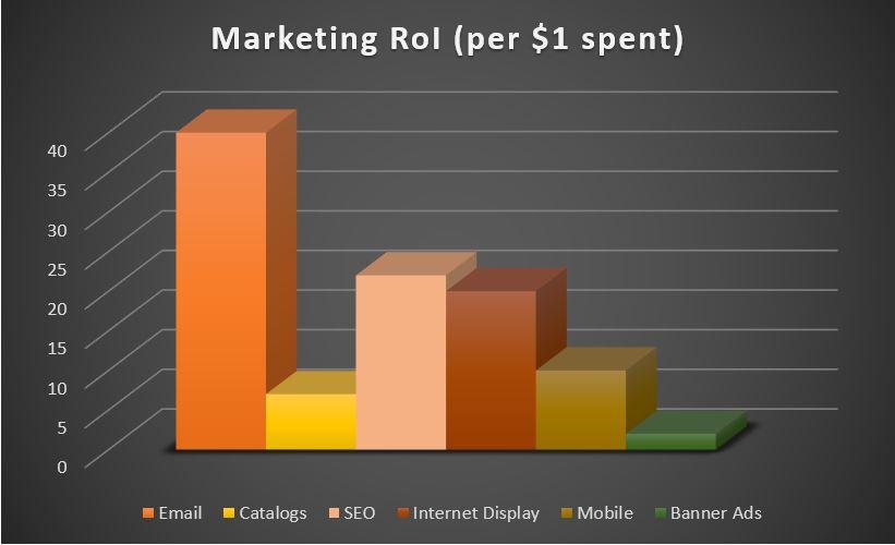 Marketing return on investment email, SEO, mobile, banner ads, catalogs, digital marketing, visionlytics; time for digital marketing