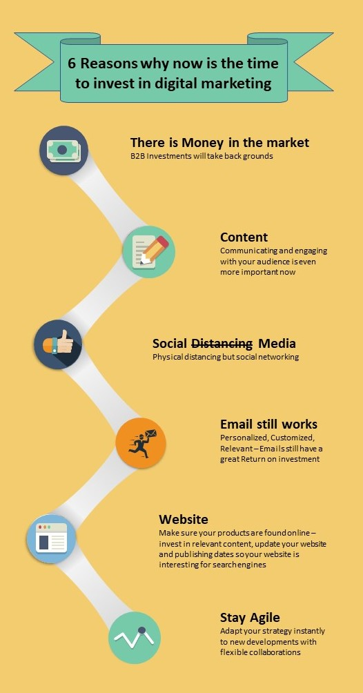 Infographic on there is money in the market, content creation, social media, email marketing, website updates, and flexible marketing, budgets, visionlytics, time for digital marketing
