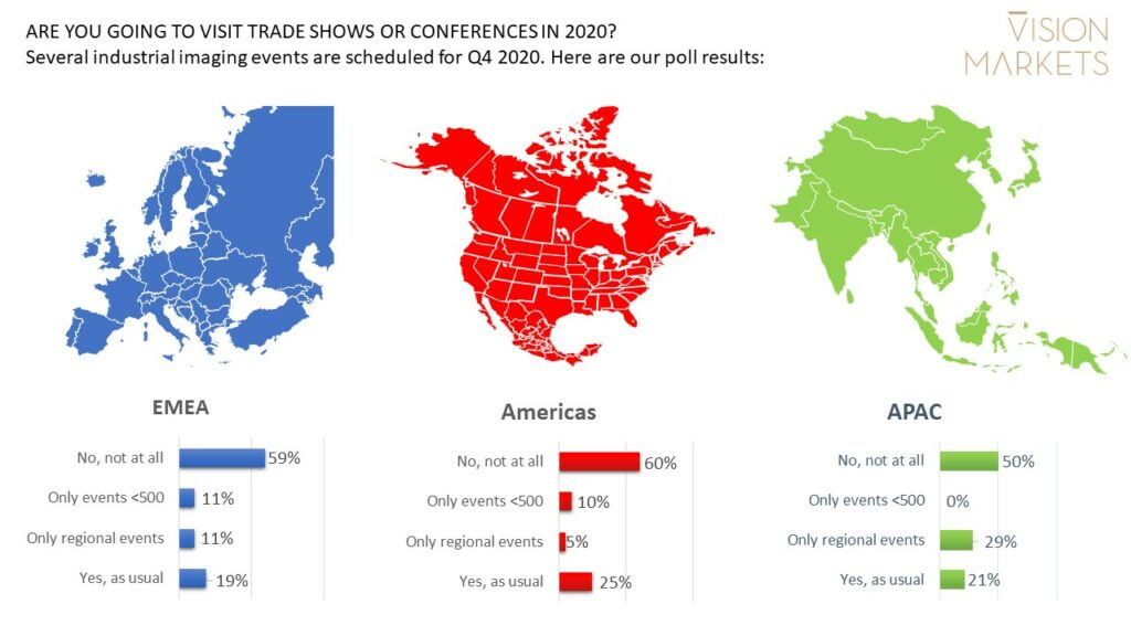Machine Vision trade shows and conferences are not going to be well attended in 2020. Results of a LinkedIn poll.